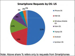 Traffico di rete smartphone: iPhone in corsa solitaria