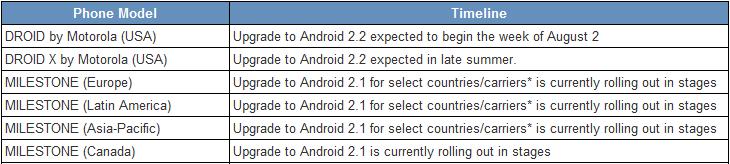 Motorola: parte oggi l'upgrade ad Android 2.2.