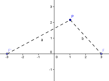 Ellisse – formule
