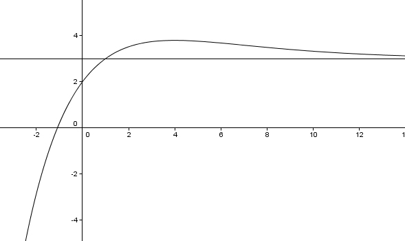 Soluzione problema 2 matematica maturità 2011