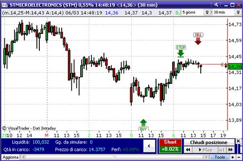 Software di analisi tecnica dei mercati finanziari Visual Trader VT5