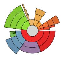 Esaminare e pulire disco con Disk Usage Analyzer – Ubuntu