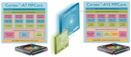 Un Quad-core Exynos per Samsung Galaxy S III