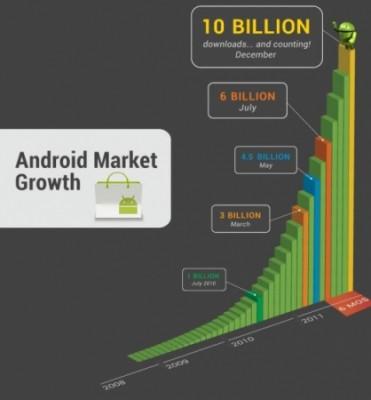 crescita-android-market
