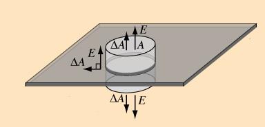 Campo elettrico di un piano uniformemente carico