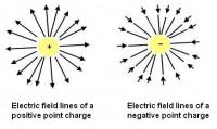 Campo elettrico generato da una carica elettrica puntiforme