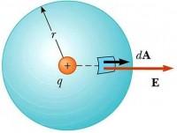 Legge di Gauss